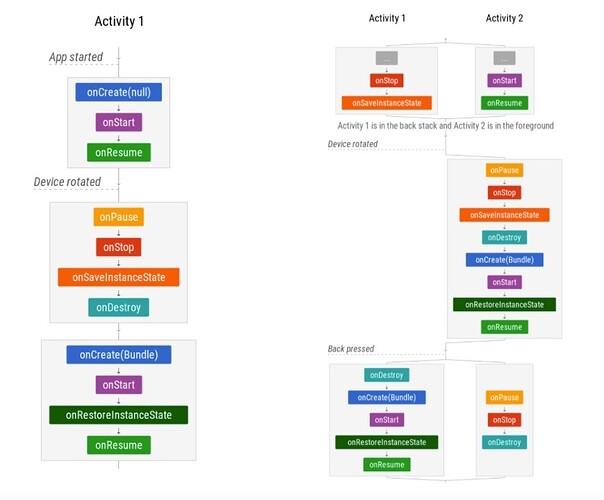 △ Activity 生命周期流程图