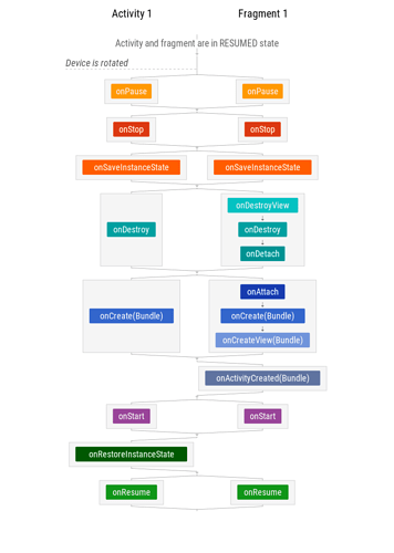 △ Fragment 生命周期流程图