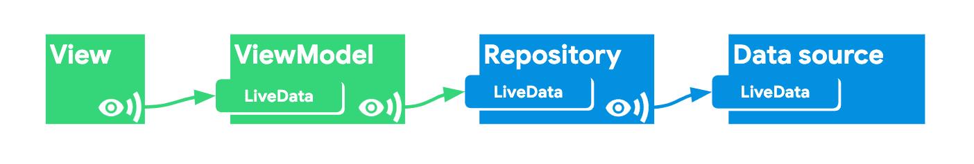 △ Reopsitory 监听 Data Source 暴露出来的 LiveData,同时自己也暴露出 LiveData 供 ViewModel 使用