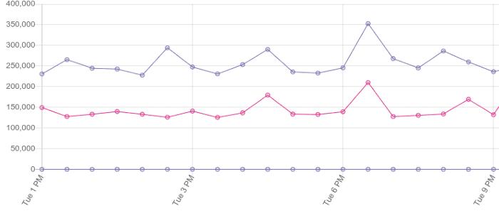 △ 视图填充的基准数据容易出现较大方差,但是仍然提供了有用的数据